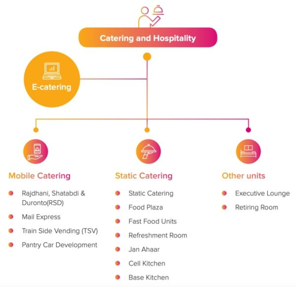 three divisions of catering & hospitality segment of IRCTC