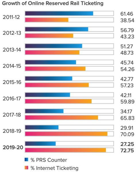 Growth of online reserved rail tickets