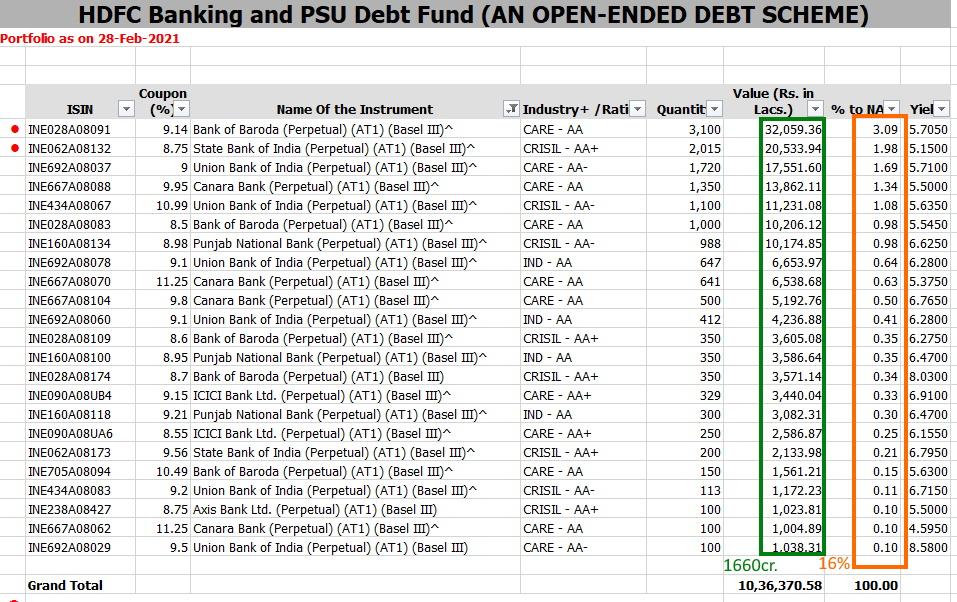 PSU and Debt