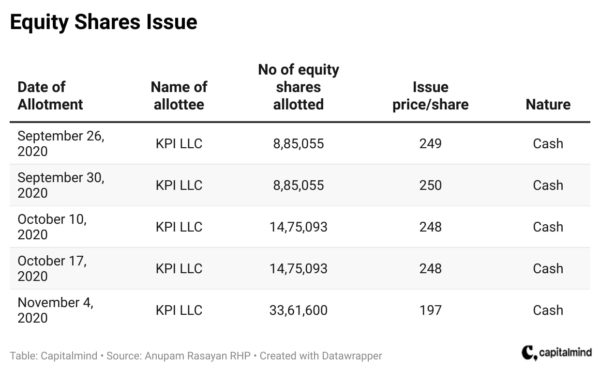 Equity share issue
