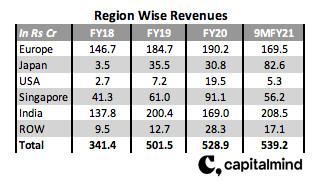 Regionwise revenues