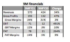 9M Financials