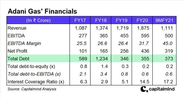 Adani Group Companies Explained: Adani Gas