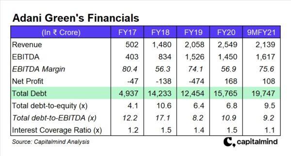 Adani Green Financials