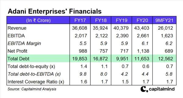 Adani Group Companies Explained: Adani Enterprises