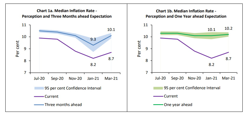 Household expectations of inflation