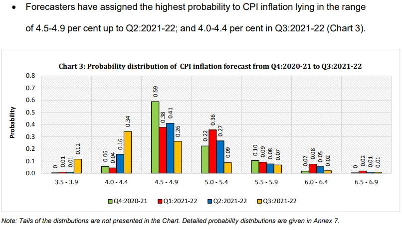 Professional forecasters inflation estimates