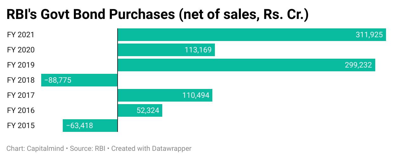 RBI Govt Bond Purchases