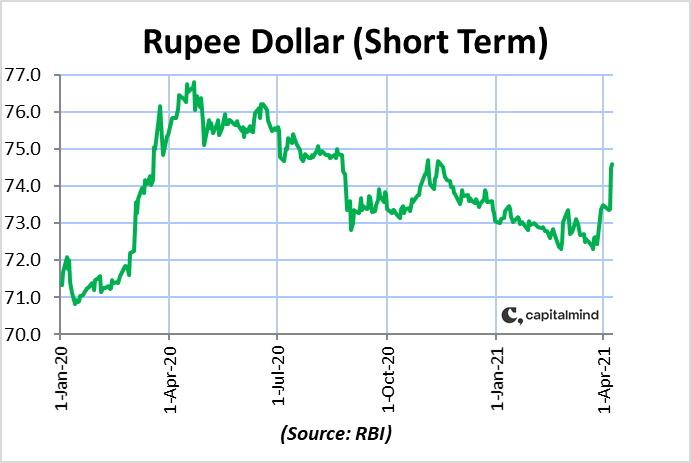 Rupee Dollar USDINR rate historical chart