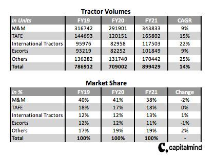 Tractor Volumes