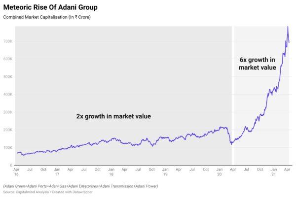 Adani Group Companies Explained: Adani Green