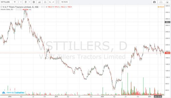 VST Chart