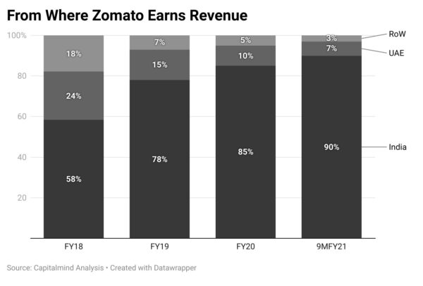 Zomato IPO: Should You Place An Order To Buy Shares?