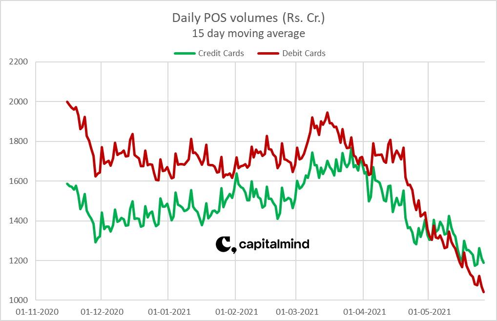 Card POS Volumes Daily Average Falls