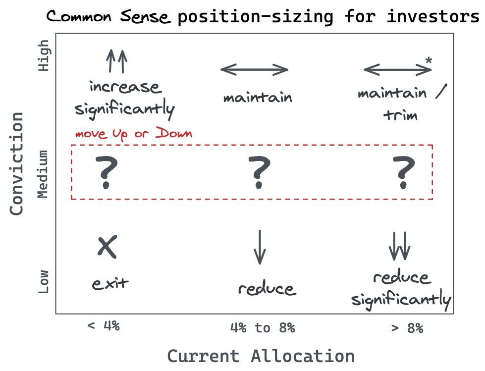 Common sense position sizing for investors