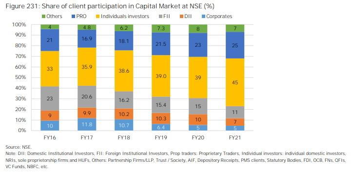 Index Futures Retail Participation
