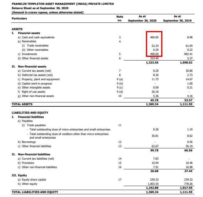 Franklin AMC financials