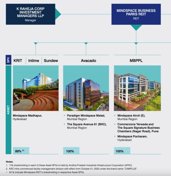 Which is the best REIT in India?
