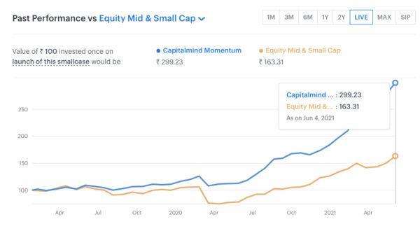 The Capitalmind Momentum Smallcase
