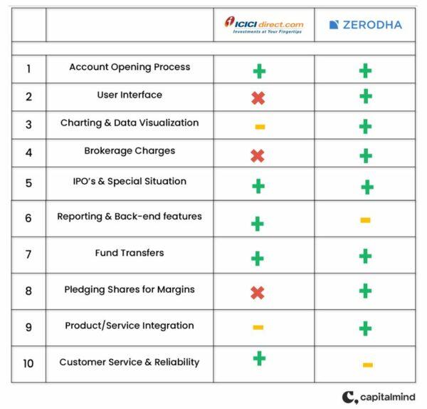 ICICIDirect vs. Zerodha. Which is better?