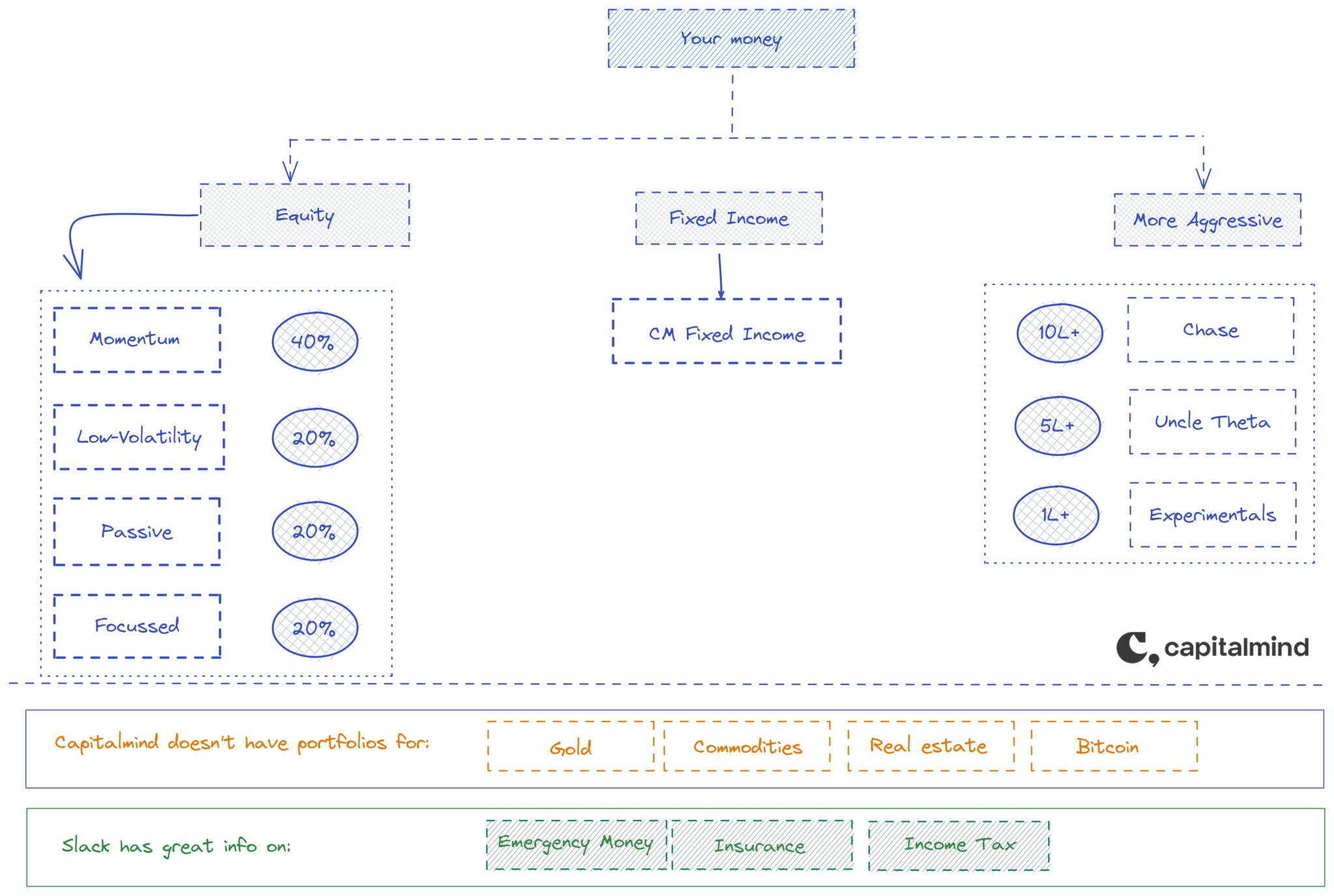 How to allocate between CM Portfolios
