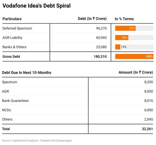 What happens if Vodafone Idea goes bankrupt?
