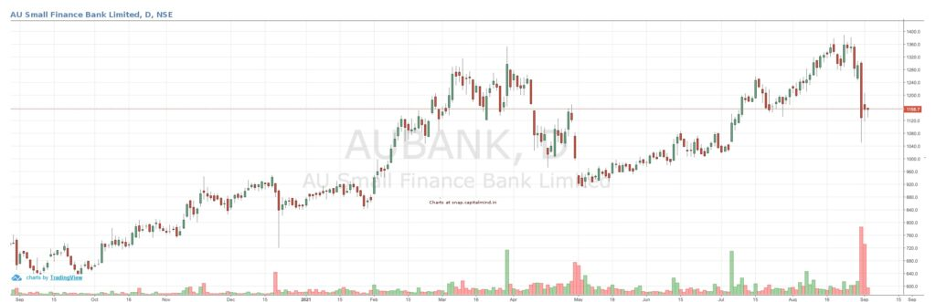 How safe is AU Small Finance Bank?