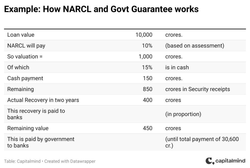 NARCL Working Bad Bank