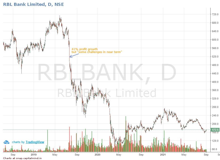 RBL Bank Chart