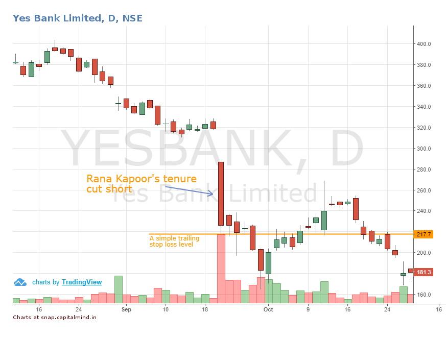 Yes Bank Chart