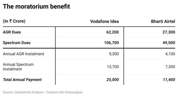Telecom relief package ensures survival but not revival